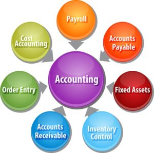 business strategy illustration of accounting systems components